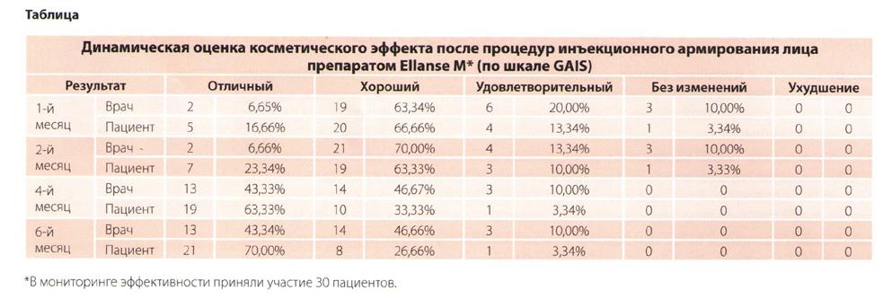 Оценка косметического эффекта Ellanse